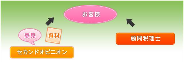 セカンドオピニオン(意見・資料)→お客様←顧問税理士